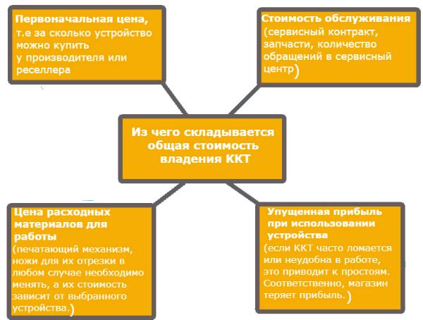 Общая стоимость владения ККТ
