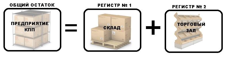 Помарочный учет ЕГАИС Регистр
