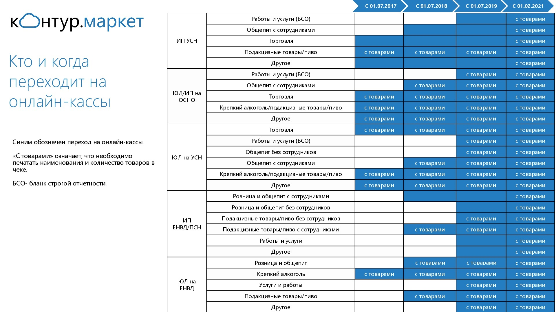 Таблица перехода на онлайн-кассы