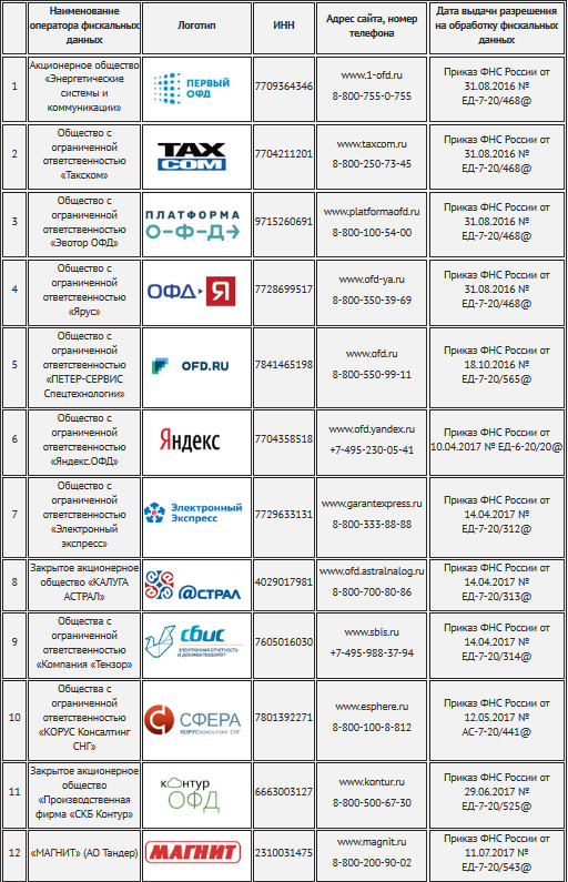 Список ОФД для онлайн-касс